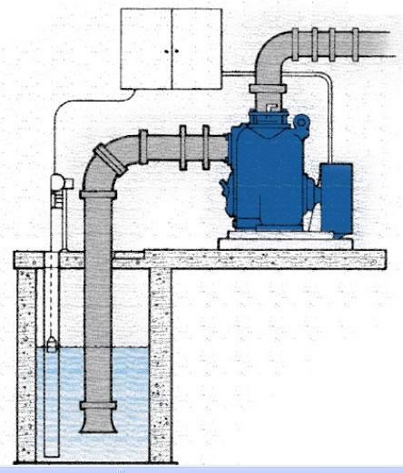 Self Priming Sewage Pump